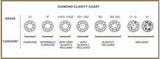 Diamond Clarity And Color Scale Diamond Education Alexander Watchmaker Amp Jeweller