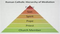 Hierarchy Of The Roman Catholic Church Chart Room 5 World History February 2013