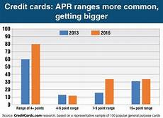 Apr Calculator Credit Card Credit Cards Rate Ranges Make Comparison Shopping