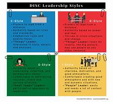 Describe Your Leadership Style Do You Have The Right Leadership Style