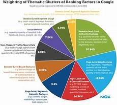 Seo Chart What Is Seo Search Engine Optimization 2020 Moz