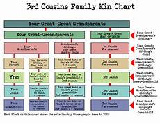 2nd Cousin Chart What Cousin Are They How To Understand Family