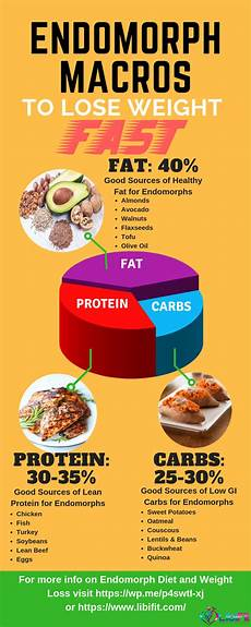 pin on weight loss tips for endomorph types
