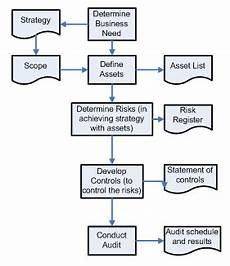 Business Continuity Flow Chart Business Continuity Keeping Organisations Working Come