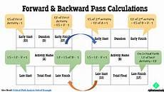 Critical Path Method Calculator Critical Path Method Schedule Analysis Guide Milestonetask