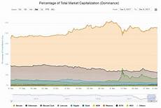 Bitcoin Dominance Chart Bitcoin Dominance A Golden Opportunity For
