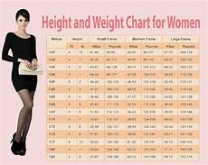 Ladies Height And Weight Chart Weight Chart For Women Human N Health