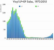 Vinyl Record Condition Chart What The Vinyl Records Comeback Really Looks Like