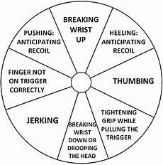 Pistol Shooting Error Chart Error Analysis And Correction Army Marksmanship Unit