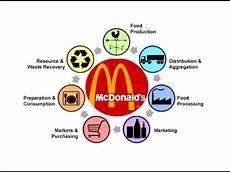 Mcdonald S Supply Chain The Greening Of Supply Chain Of Mcdonald S Youtube