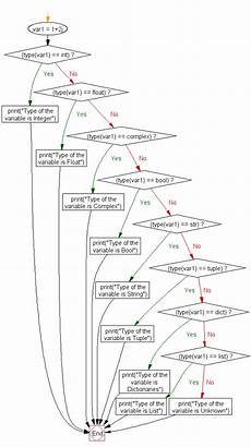 Tampon Flow Chart Python If Elif Else W3resource