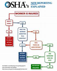 Osha Recordable Chart Injury And Illness Recordkeeping And Reporting