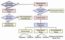 Cross Sectional Study Design Examples Designing The Study Chop Institutional Review Board