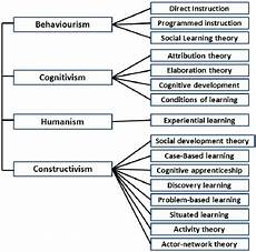 Educational Theorists And Their Theories Chart Classification Of Learning Theories Download Scientific