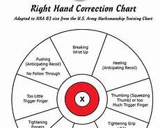 Pistol Shooting Error Chart Guns Cedar Post Pawn