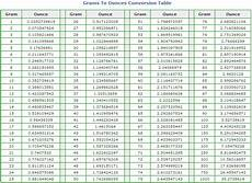 Conversion Chart Grams To Ounces To Cups Grams To Ounces Conversion Table Ounces To Grams Chart