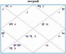 Kundali Vedic Birth Chart In Hindi Hindi Kundli Astrosage Kundli In Hindi Now