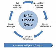Mbo Chart The Concept Of Management By Objectives Mbo Is Closely