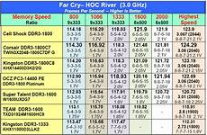 Ddr3 Ram Frequency Chart Gaming Performance Cell Shock Corsair And Kingston