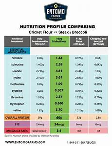 Protein Efficiency Ratio Chart Cricket Powder Cricket Flour Cricket Protein Powder