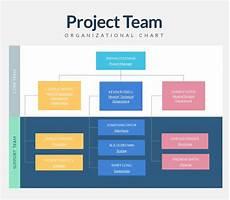 Organizational Charts Organizational Charts