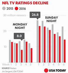 Nfl Ratings By Year Chart Nfl Tv Ratings Decline This Season 187 Politichicks Com
