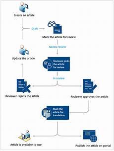 Microsoft Knowledge Management Understanding Knowledge Management In Customer Service Hub