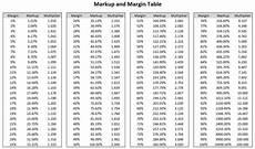 Mark Up Vs Margin Chart Corebridge Learning Amp Support