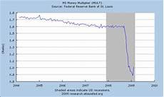 Money Multiplier Chart Economy Chokes As Banks Hoard Cash Learning Markets
