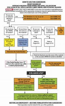 Emergency Procedure Flow Chart What S New With The 2016 Emergency Response Guidebook