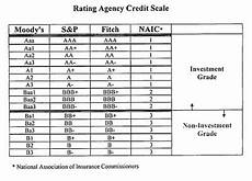 S And P Ratings Chart Fitch Cuts The Credit Rating Of 5 Greek Banks To Ccc Lol