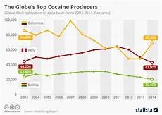 Cocaine Price Chart Chart The Globe S Top Cocaine Producers Statista