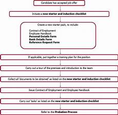Induction Chart New Starters And Induction Flowchart By Online Hr Advisor