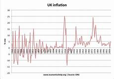 World Inflation Chart History Of Inflation In Uk Economics Help