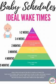 Sleep Wake Time Chart Ideal Baby Awake Times Free Printable Chart Set Your