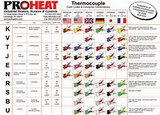 Thermocouple Wire Color Chart Thermocouple Color Code Chart Proheat Inc 502 222 1402