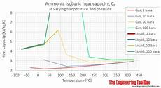 Ammonia Vapour Pressure Chart Belgian Shepherd Malinois Growth Chart Photos Chart In