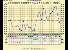 The Bump Ovulation Chart How To Chart Ovulation Fertility Friend Youtube