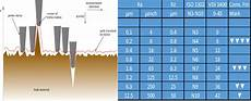 Surface Comparison Chart Radiant Ndt Service Consulting And Training Institut