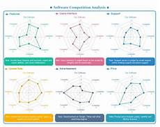 Spider Web Chart Maker Competitive Analysis Spider Chart Free Competitive