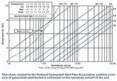 Steel Corrosion Chart Soil Corrosion Data For Corrugated Steel Pipe Dip