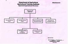 Department Of Agriculture Org Chart Dbm Releases Rationalized Organizational Structure For Ati