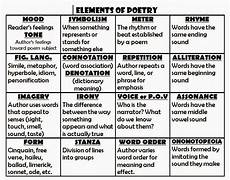 Poetic Devices Chart Elements Of Poetry Mrs Capulong S Classroom