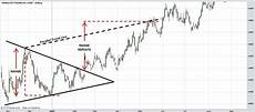 Stock Charts Technical Analysis Stock Charts Technical Analysis Triangles