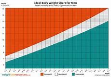 Proper Bmi Chart Ideal Weight Chart For Men Weight Loss Resources