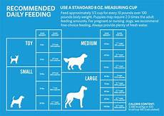 How Much To Feed A Cat Chart How Much Should Dogs Eat Calculate How Much To Feed