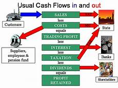 What Is Cash Flow In Business Prepare Cash Flow Forecast
