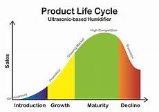 Product Life Cycle Examples Rainyleungproductdesign Rainyleung Productdesign