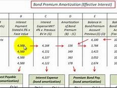 Amortization Of Bond Premiums Bond Issued At Premium Accounting Detailed For