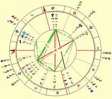 Brad Pitt Birth Chart The Love Life Of Brad Pitt Analyzed By Cosmic Technologies